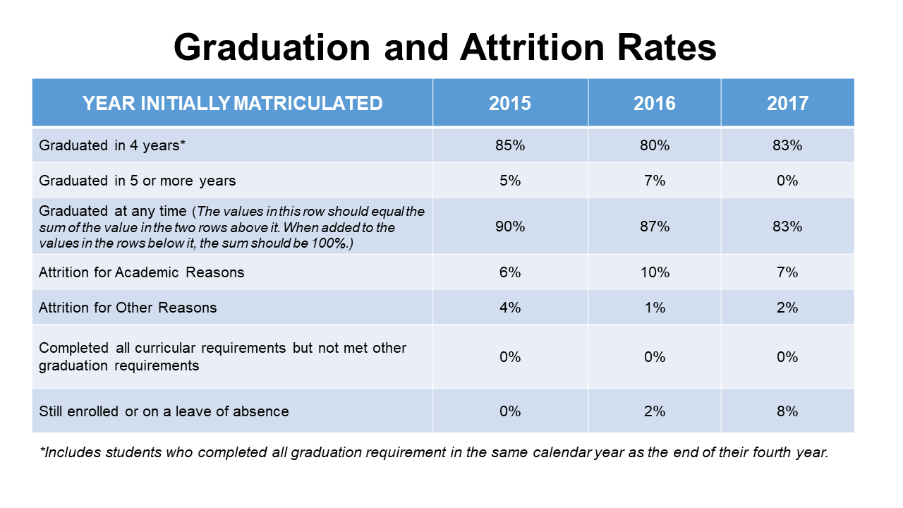 Graduation and Attrition Rates