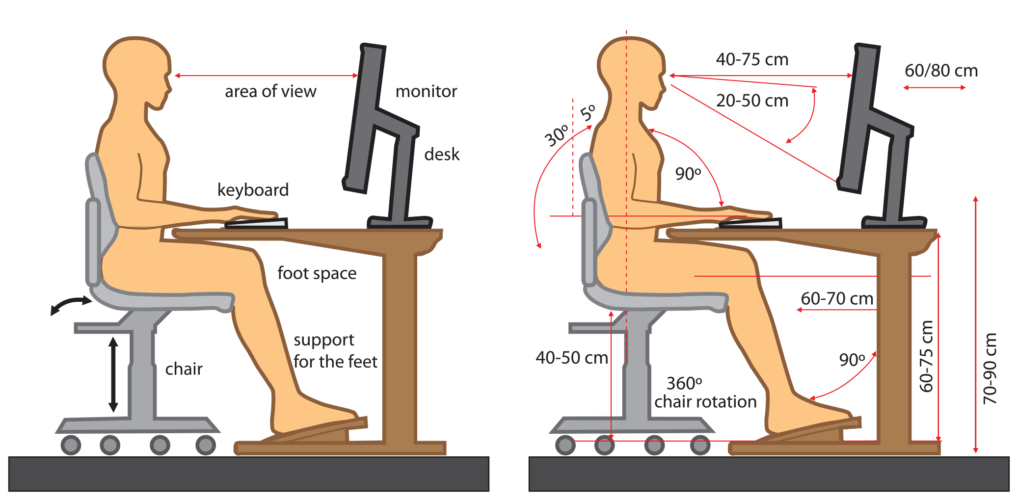 Correct body posture